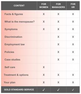 Miss Menopause - Service Options